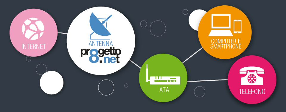 Telefonia Voip Progetto8